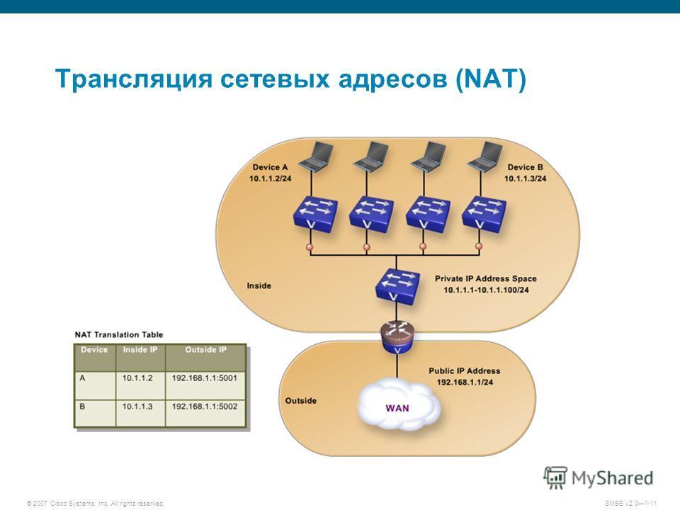 © 2007 Cisco Systems, Inc. All rights reserved. SMBE v2.01-11 Трансляция сетевых адресов (NAT)