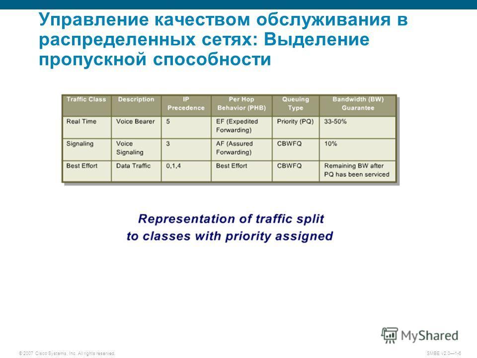 © 2007 Cisco Systems, Inc. All rights reserved. SMBE v2.01-6 Управление качеством обслуживания в распределенных сетях: Выделение пропускной способности
