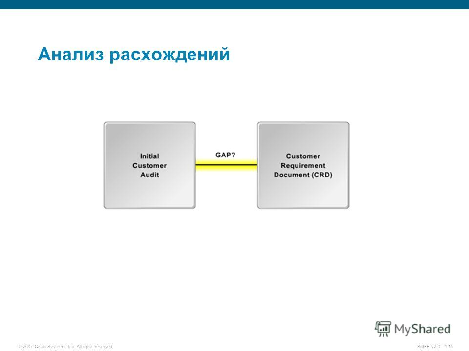 © 2007 Cisco Systems, Inc. All rights reserved. SMBE v2.01-15 Анализ расхождений
