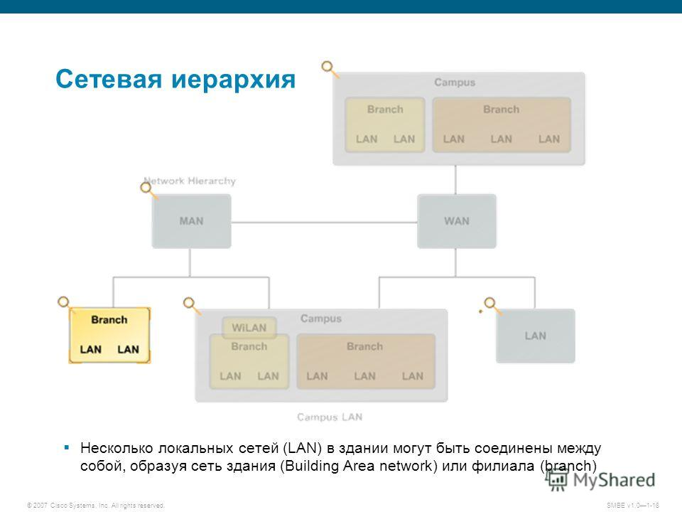 © 2007 Cisco Systems, Inc. All rights reserved.SMBE v1.01-18 Сетевая иерархия Несколько локальных сетей (LAN) в здании могут быть соединены между собой, образуя сеть здания (Building Area network) или филиала (branch)