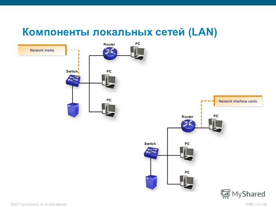 © 2007 Cisco Systems, Inc. All rights reserved.SMBE v1.01-22 Компоненты локальных сетей (LAN)