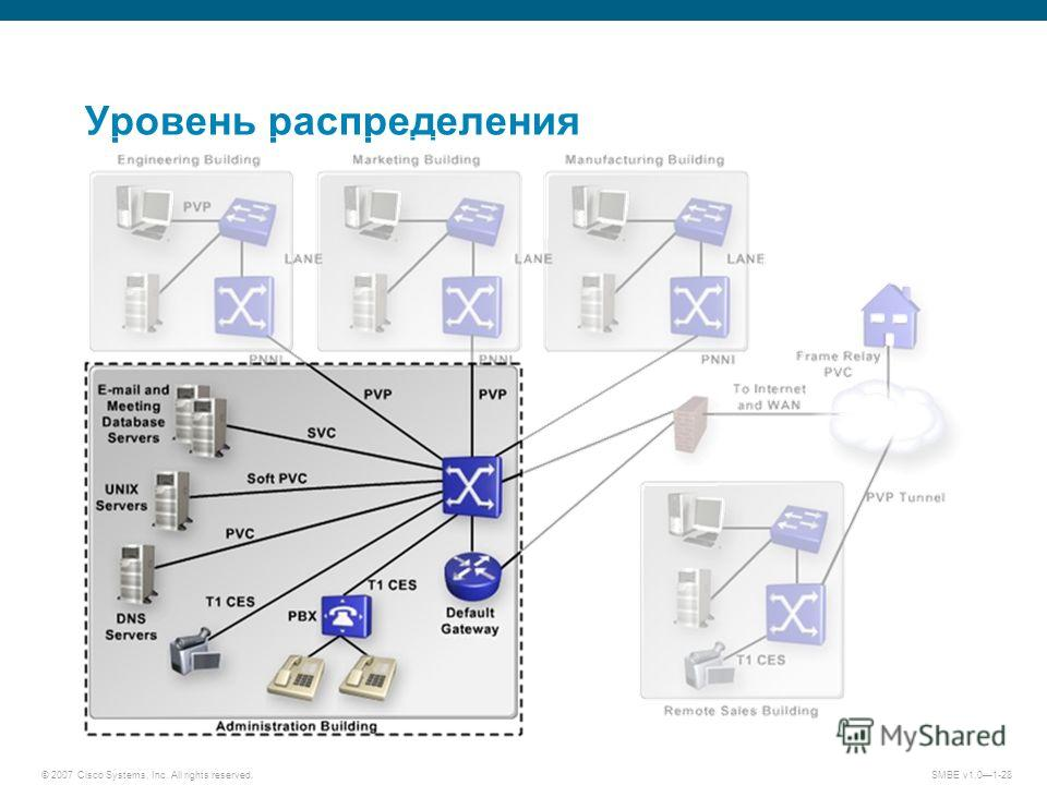 © 2007 Cisco Systems, Inc. All rights reserved.SMBE v1.01-28 Уровень распределения