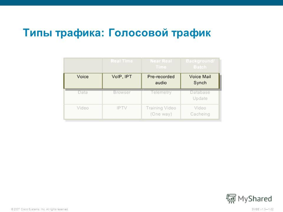 © 2007 Cisco Systems, Inc. All rights reserved.SMBE v1.01-32 Типы трафика: Голосовой трафик