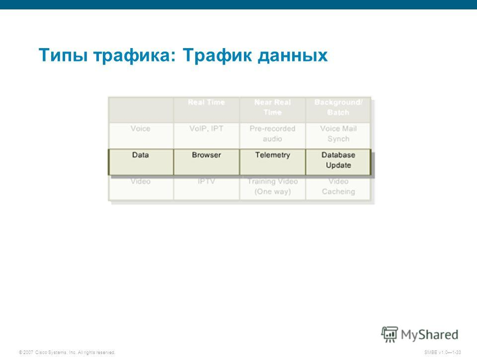 © 2007 Cisco Systems, Inc. All rights reserved.SMBE v1.01-33 Типы трафика: Трафик данных