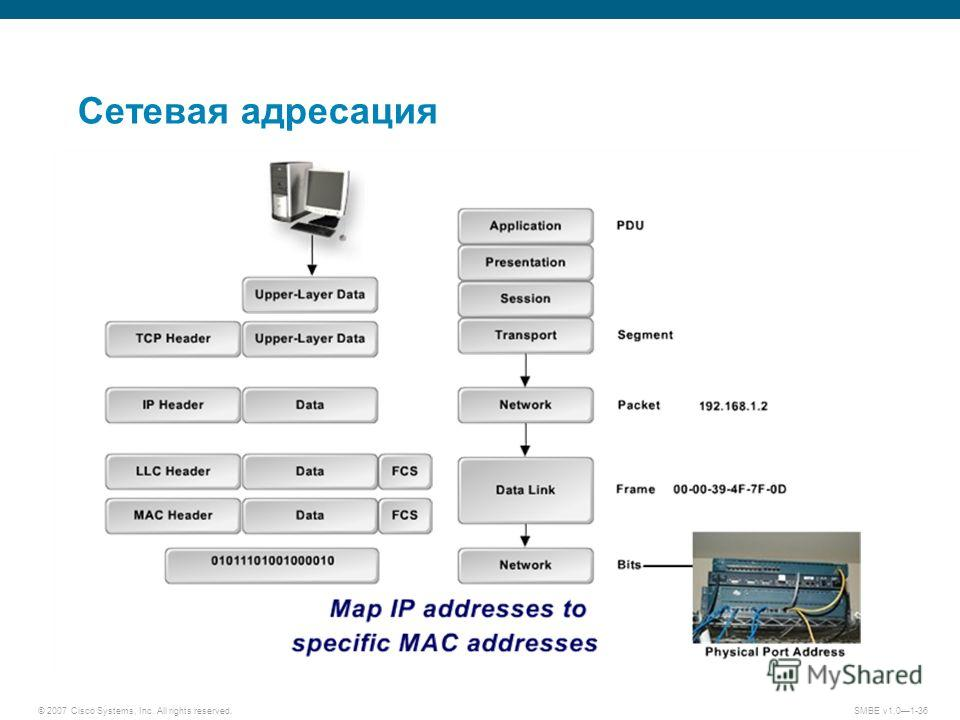 © 2007 Cisco Systems, Inc. All rights reserved.SMBE v1.01-36 Сетевая адресация