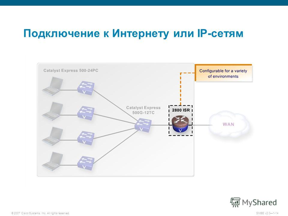 © 2007 Cisco Systems, Inc. All rights reserved. SMBE v2.01-14 Подключение к Интернету или IP-сетям