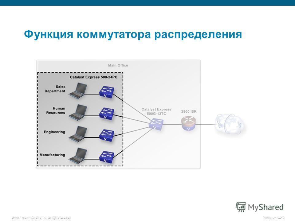 © 2007 Cisco Systems, Inc. All rights reserved. SMBE v2.01-5 Функция коммутатора распределения