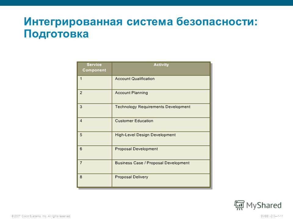© 2007 Cisco Systems, Inc. All rights reserved. SMBE v2.01-11 Интегрированная система безопасности: Подготовка
