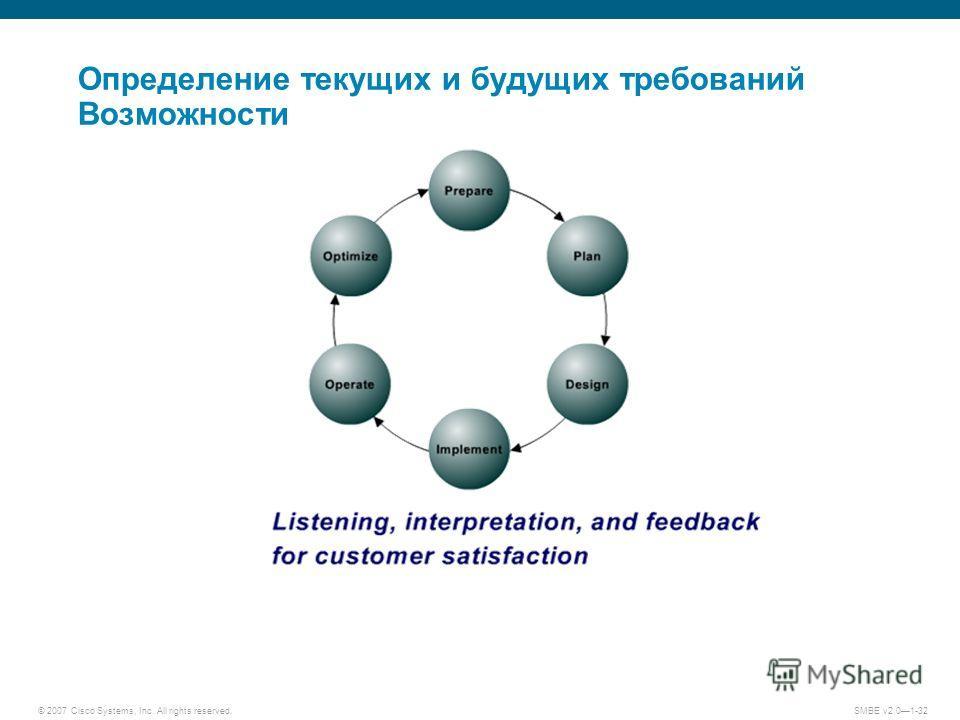 © 2007 Cisco Systems, Inc. All rights reserved. SMBE v2.01-32 Определение текущих и будущих требований Возможности
