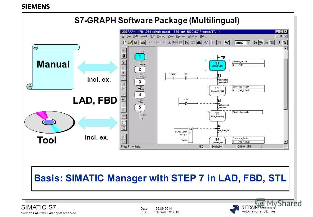 Date:29.09.2014 File:GRAPH_01e.10 SIMATIC S7 Siemens AG 2000. All rights reserved. SITRAIN Training for Automation and Drives Basis: SIMATIC Manager with STEP 7 in LAD, FBD, STL Manual Tool LAD, FBD incl. ex. S7-GRAPH Software Package (Multilingual)