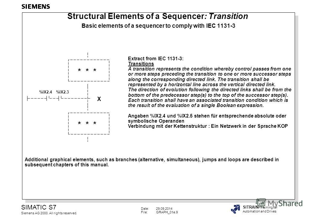 Date:29.09.2014 File:GRAPH_01e.9 SIMATIC S7 Siemens AG 2000. All rights reserved. SITRAIN Training for Automation and Drives * * * %IX2.4%IX2.3 Extract from IEC 1131-3: Transitions A transition represents the condition whereby control passes from one