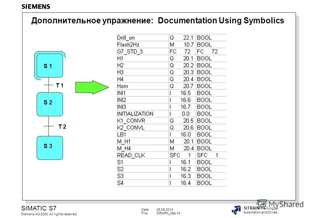 Date:29.09.2014 File:GRAPH_06e.14 SIMATIC S7 Siemens AG 2000. All rights reserved. SITRAIN Training for Automation and Drives S 1 S 2 S 3 T 1 T 2 Дополнительное упражнение: Documentation Using Symbolics