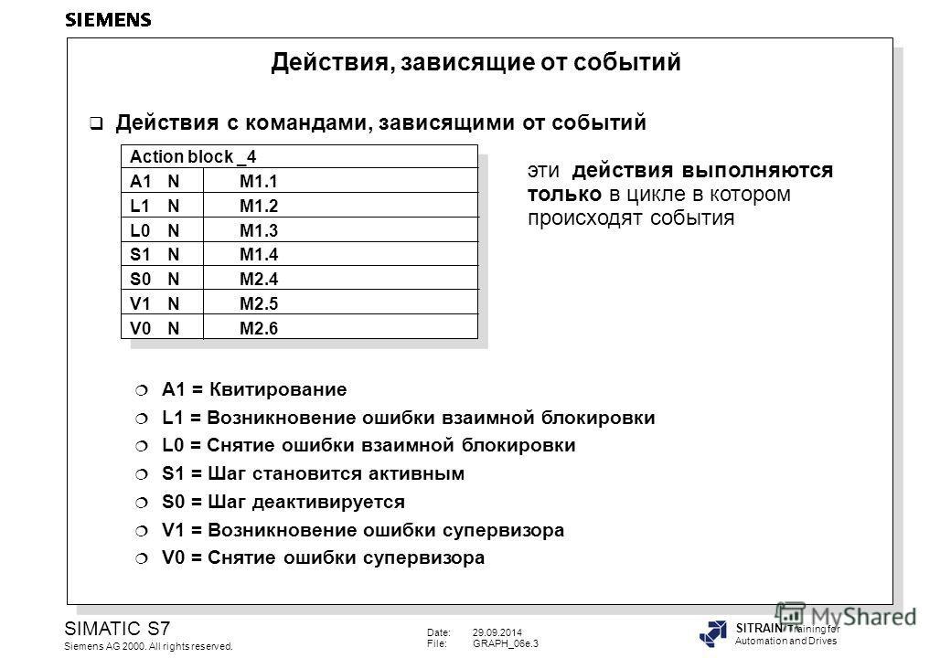 Date:29.09.2014 File:GRAPH_06e.3 SIMATIC S7 Siemens AG 2000. All rights reserved. SITRAIN Training for Automation and Drives Действия с командами, зависящими от событий эти действия выполняются только в цикле в котором происходят события A1 = Квитиро