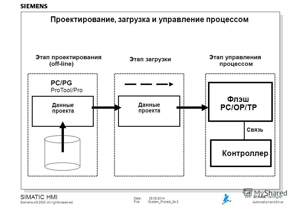 Date: 29.09.2014 File:System_Project_2e.3 SIMATIC HMI Siemens AG 2000. All rights reserved. SITRAIN Training for Automation and Drive Проектирование, загрузка и управление процессом Этап проектирования (оff-line) Этап загрузки Этап управления процесс