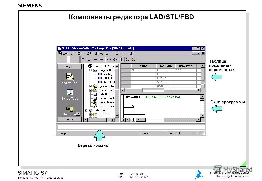 Date: 29.09.2014 File:MICRO_05D.4 SIMATIC S7 Siemens AG 1997. All rights reserved. Information and Training Center Knowledge for Automation Компоненты редактора LAD/STL/FBD Таблица локальных переменных Окно программы Дерево команд