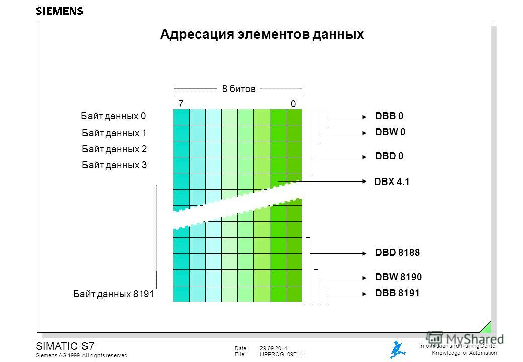 Date:29.09.2014 File:UPPROG_09E.11 SIMATIC S7 Siemens AG 1999. All rights reserved. Information and Training Center Knowledge for Automation Адресация элементов данных