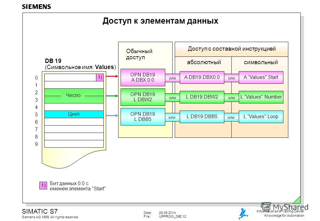 Date:29.09.2014 File:UPPROG_09E.12 SIMATIC S7 Siemens AG 1999. All rights reserved. Information and Training Center Knowledge for Automation Доступ к элементам данных 01234567890123456789 DB 19 (Символьное имя: Values) Бит данных 0.0 с именем элемент