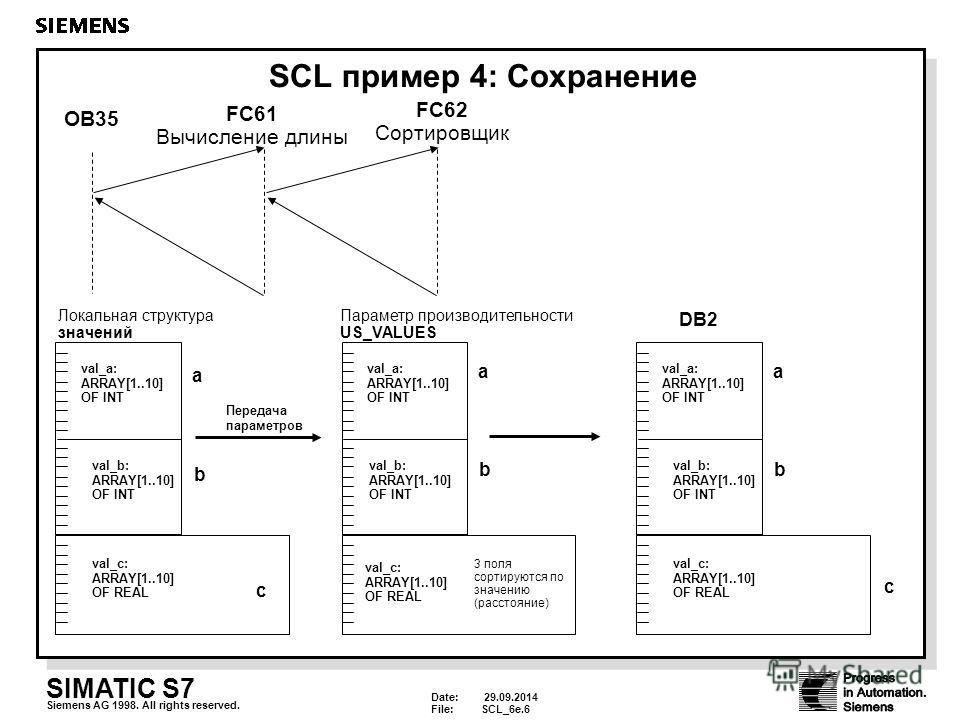 Date: 29.09.2014 File:SCL_6e.6 SIMATIC S7 Siemens AG 1998. All rights reserved. SCL пример 4: Сохранение OB35 FC61 Вычисление длины FC62 Сортировщик 3 поля сортируются по значению (расстояние) Локальная структура значений val_a: ARRAY[1..10] OF INT v