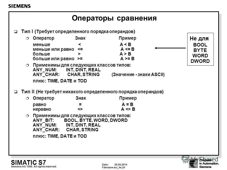 Date: 29.09.2014 Filenamescl_4e.24 SIMATIC S7 Siemens AG 1998. All rights reserved. Операторы сравнения Tип I ( Требует определенного порядка операндов ) Оператор ЗнакПример меньше A > B больше или равно >= A >= B Применимы для следующих классов типо