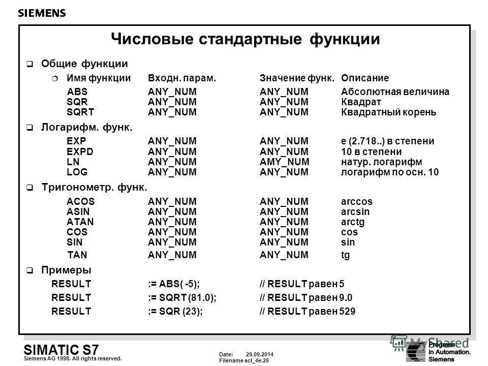 Date: 29.09.2014 Filenamescl_4e.26 SIMATIC S7 Siemens AG 1998. All rights reserved. Числовые стандартные функции Общие функции Имя функции Входн. парам.Значение функ.Описание ABSANY_NUMANY_NUMАбсолютная величина SQRANY_NUMANY_NUMКвадрат SQRTANY_NUMAN