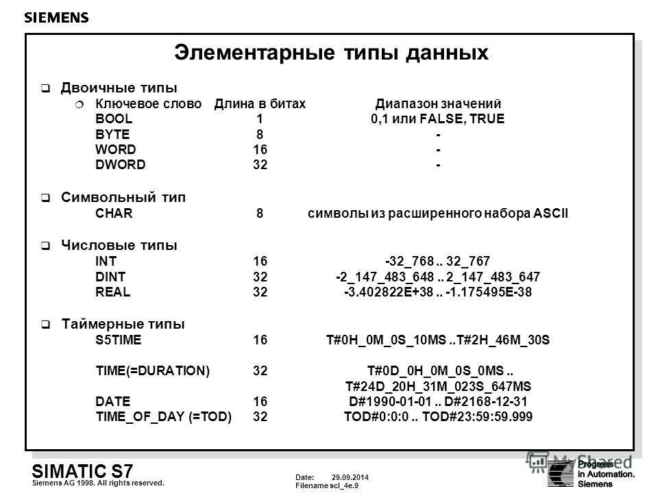Date: 29.09.2014 Filenamescl_4e.9 SIMATIC S7 Siemens AG 1998. All rights reserved. Элементарные типы данных Двоичные типы Ключевое слово Длина в битах Диапазон значений BOOL 10,1 или FALSE, TRUE BYTE8- WORD16- DWORD32- Символьный тип CHAR8 символы из