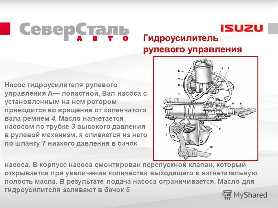 Гидроусилитель рулевого управления Насос гидроусилителя рулевого управления А лопастной, Вал насоса с установленным на нем ротором приводится во вращение от коленчатого вала ремнем 4. Масло нагнетается насосом по трубке 3 высокого давления в рулевой
