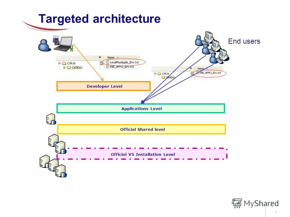 1 Targeted architecture Official V5 Installation Level Official Shared level Applications Level Developer Level End users