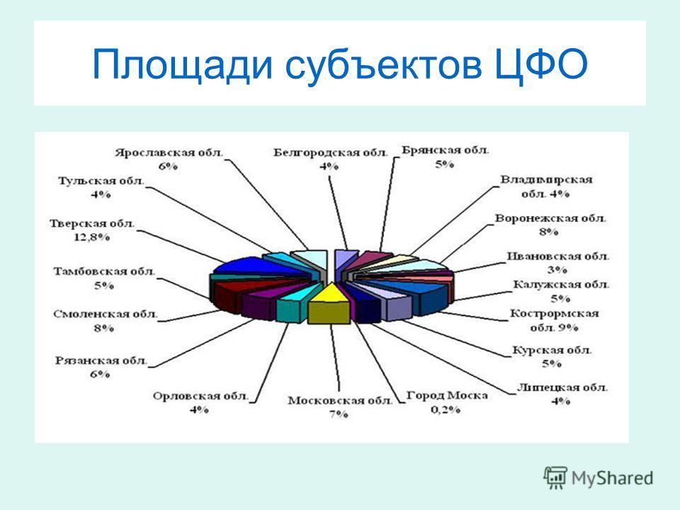 Площади субъектов ЦФО