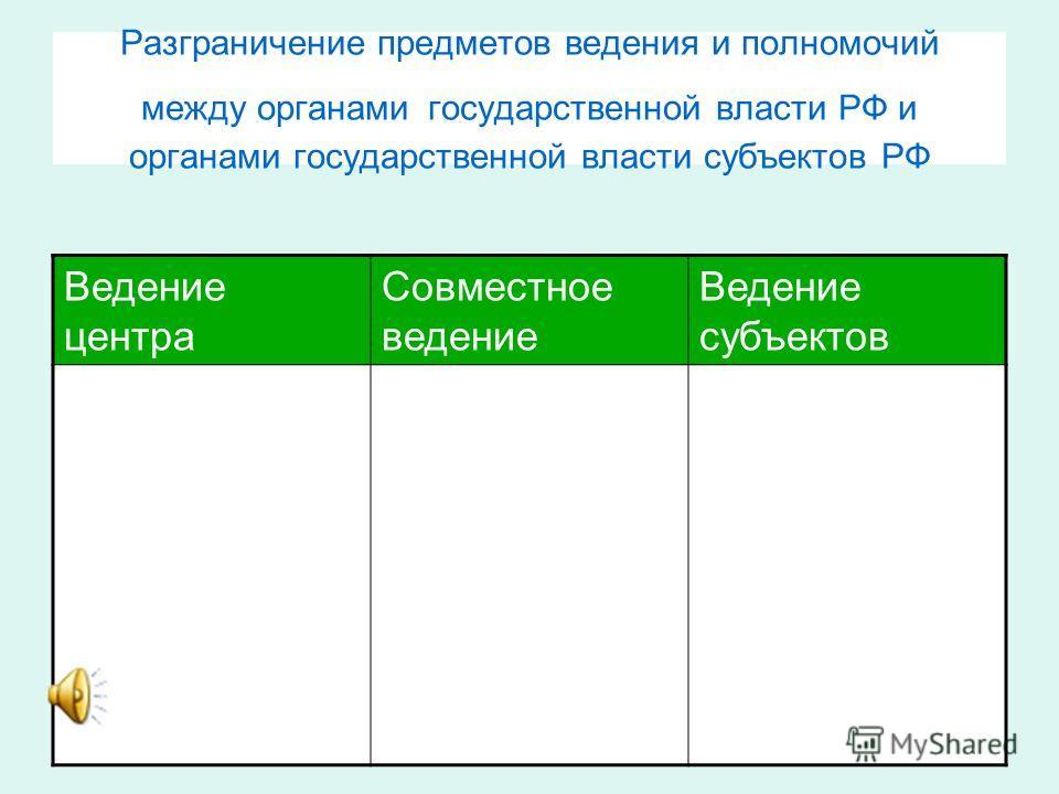 Разграничение предметов ведения и полномочий между органами государственной власти РФ и органами государственной власти субъектов РФ Ведение центра Совместное ведение Ведение субъектов