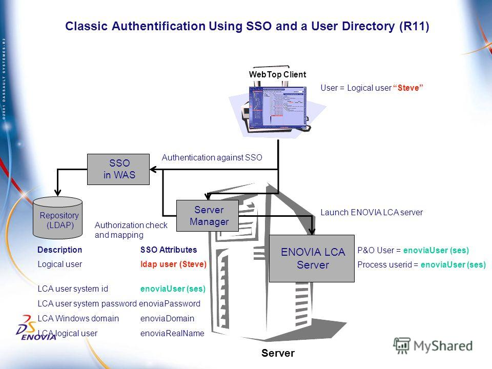 Classic Authentification Using SSO and a User Directory (R11) Server WebTop Client ENOVIA LCA Server Server Manager SSO in WAS Repository (LDAP) Authentication against SSO Authorization check and mapping Launch ENOVIA LCA server User = Logical user S