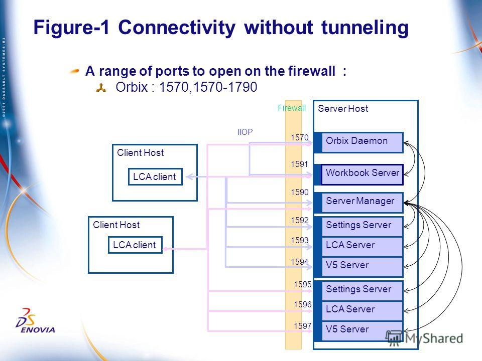 Figure-1 Connectivity without tunneling A range of ports to open on the firewall : Orbix : 1570,1570-1790 Client Host Server Host Client Host Orbix Daemon Workbook Server Server Manager Settings Server LCA Server LCA client V5 Server Settings Server