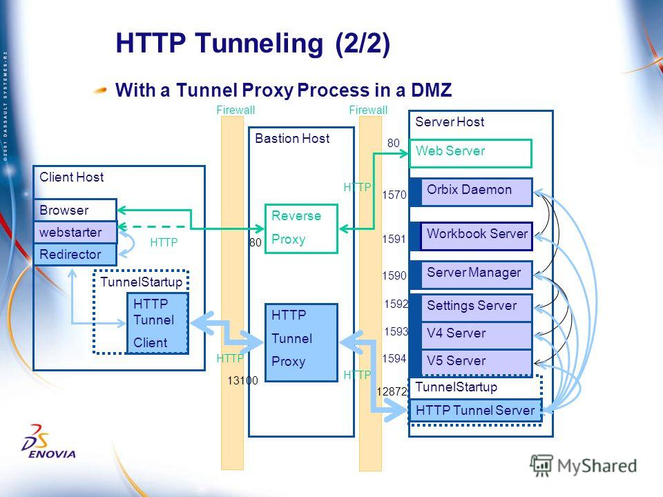 Bastion Host Client Host HTTP Tunneling (2/2) Reverse Proxy Server Host webstarter Orbix Daemon Workbook Server Server Manager Settings Server V4 Server Web Server V5 Server 1570 1591 1590 Redirector HTTP Tunnel Server 80 Browser 1592 1593 1594 With