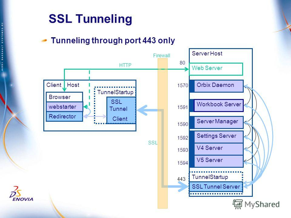 SSL Tunneling Tunneling through port 443 only Client Host Server Host webstarter Orbix Daemon Workbook Server Server Manager Settings Server V4 Server Web Server Browser V5 Server 1570 1591 1590 443 Redirector SSL Tunnel Server 80 1592 1593 1594 SSL