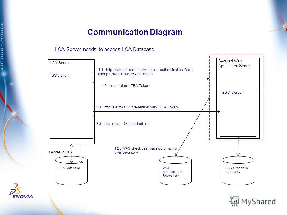 Communication Diagram LCA Server SSOClient Secured Web Application Server WAS Authetication Repository SSO Credential repository SSO Server LCA Database LCA Server needs to access LCA Database 1.1 : http: Authenticate itself with basic authentication
