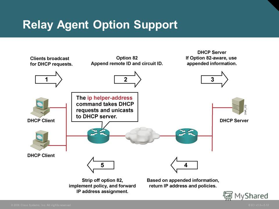 © 2006 Cisco Systems, Inc. All rights reserved. BSCI v3.05-12 Relay Agent Option Support