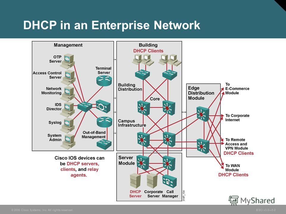 © 2006 Cisco Systems, Inc. All rights reserved. BSCI v3.05-2 DHCP in an Enterprise Network
