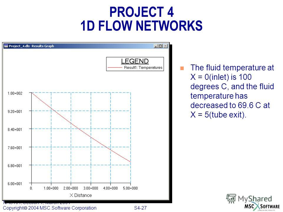 S4-27 NAS104, Section 4, March 2004 Copyright 2004 MSC.Software Corporation PROJECT 4 1D FLOW NETWORKS n The fluid temperature at X = 0(inlet) is 100 degrees C, and the fluid temperature has decreased to 69.6 C at X = 5(tube exit).
