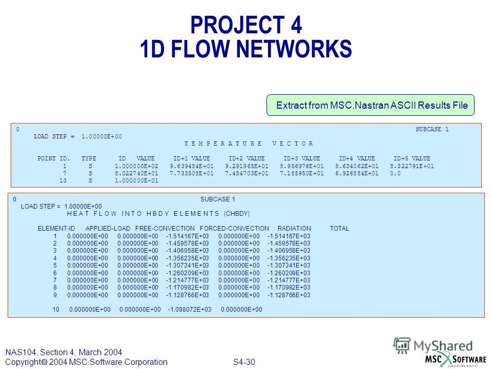 S4-30 NAS104, Section 4, March 2004 Copyright 2004 MSC.Software Corporation PROJECT 4 1D FLOW NETWORKS 0 SUBCASE 1 LOAD STEP = 1.00000E+00 T E M P E R A T U R E V E C T O R POINT ID. TYPE ID VALUE ID+1 VALUE ID+2 VALUE ID+3 VALUE ID+4 VALUE ID+5 VALU