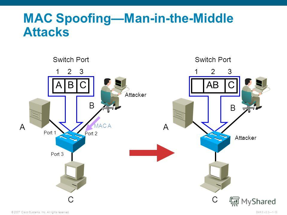 © 2007 Cisco Systems, Inc. All rights reserved.SNRS v2.01-18 MAC SpoofingMan-in-the-Middle Attacks A B C ABC Switch Port 123 MAC A A B C ABC Switch Port 123 Attacker Port 1 Port 2 Port 3