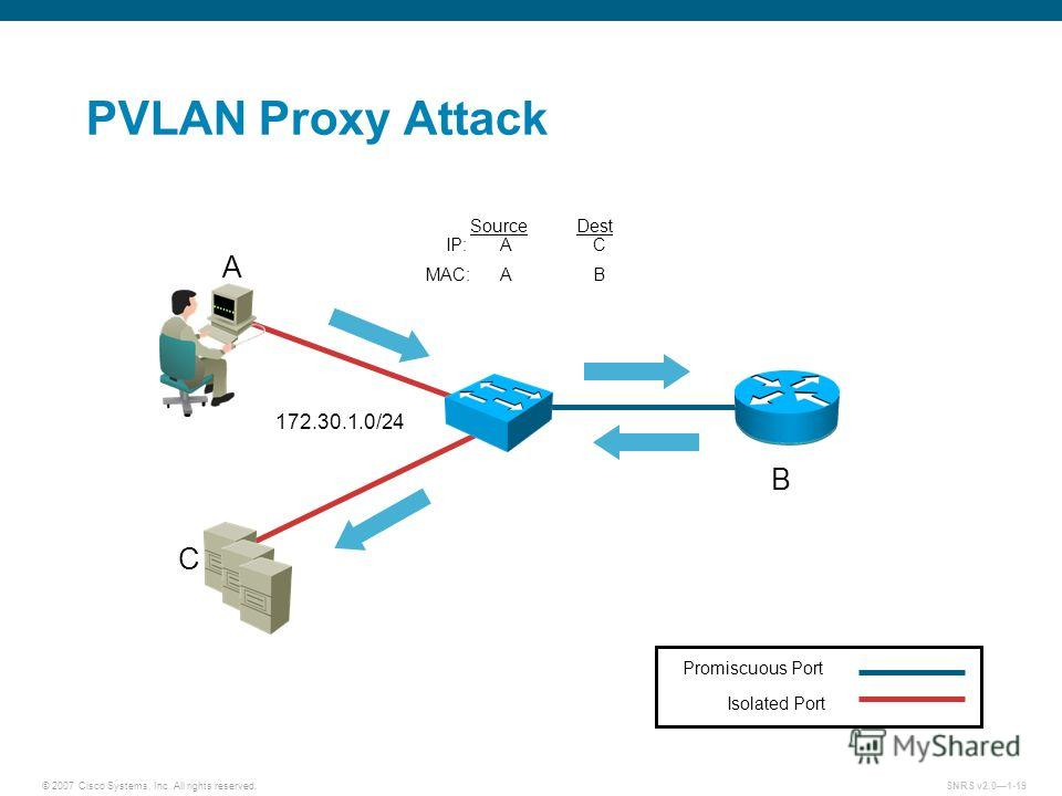 © 2007 Cisco Systems, Inc. All rights reserved.SNRS v2.01-19 PVLAN Proxy Attack Isolated Port Promiscuous Port Source Dest IP:AC MAC:AB A B C 172.30.1.0/24