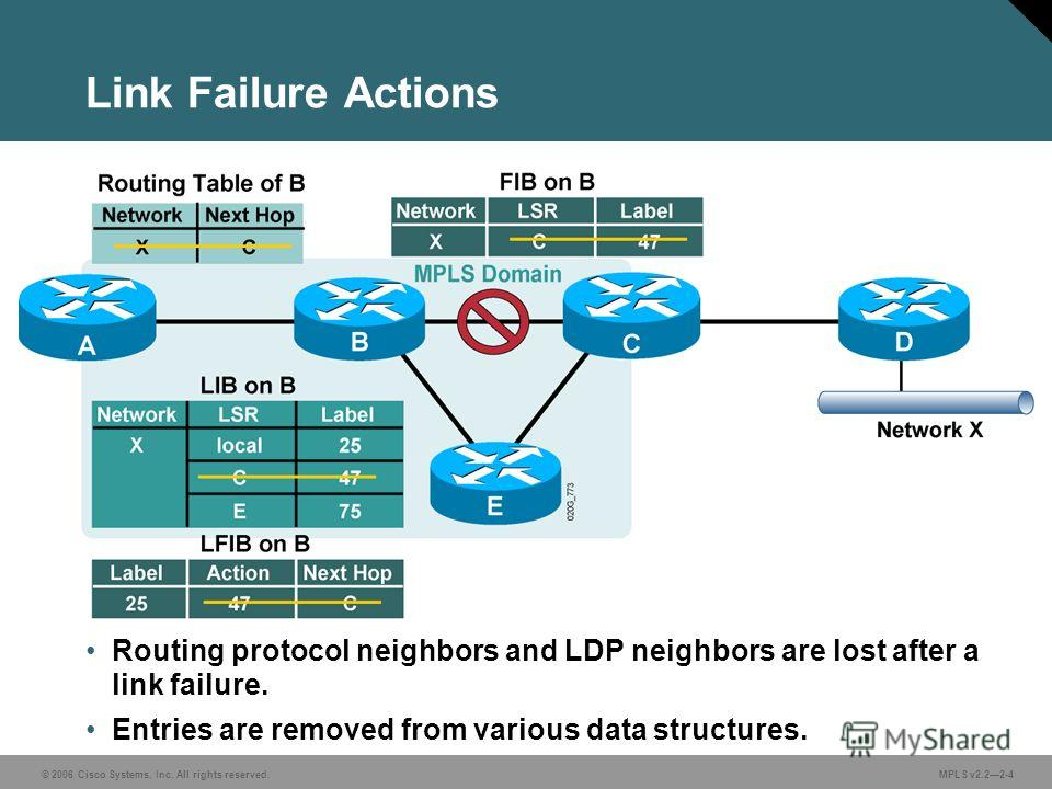 © 2006 Cisco Systems, Inc. All rights reserved. MPLS v2.22-4 Link Failure Actions Routing protocol neighbors and LDP neighbors are lost after a link failure. Entries are removed from various data structures.