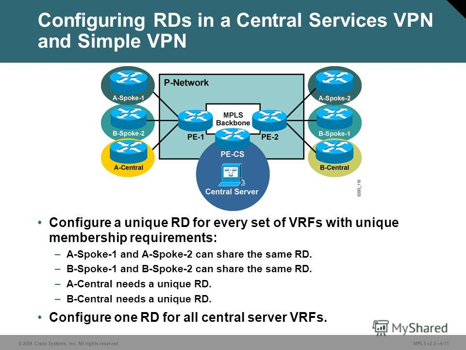 © 2006 Cisco Systems, Inc. All rights reserved. MPLS v2.26-11 Configuring RDs in a Central Services VPN and Simple VPN Configure a unique RD for every set of VRFs with unique membership requirements: –A-Spoke-1 and A-Spoke-2 can share the same RD. –B