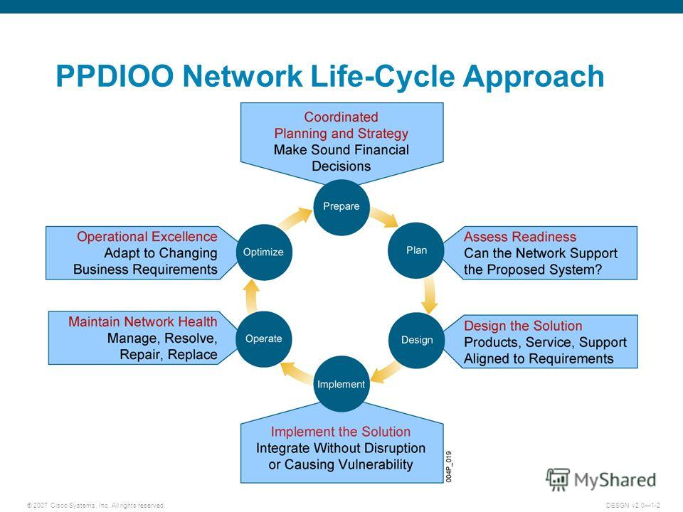 © 2007 Cisco Systems, Inc. All rights reserved.DESGN v2.01-2 PPDIOO Network Life-Cycle Approach