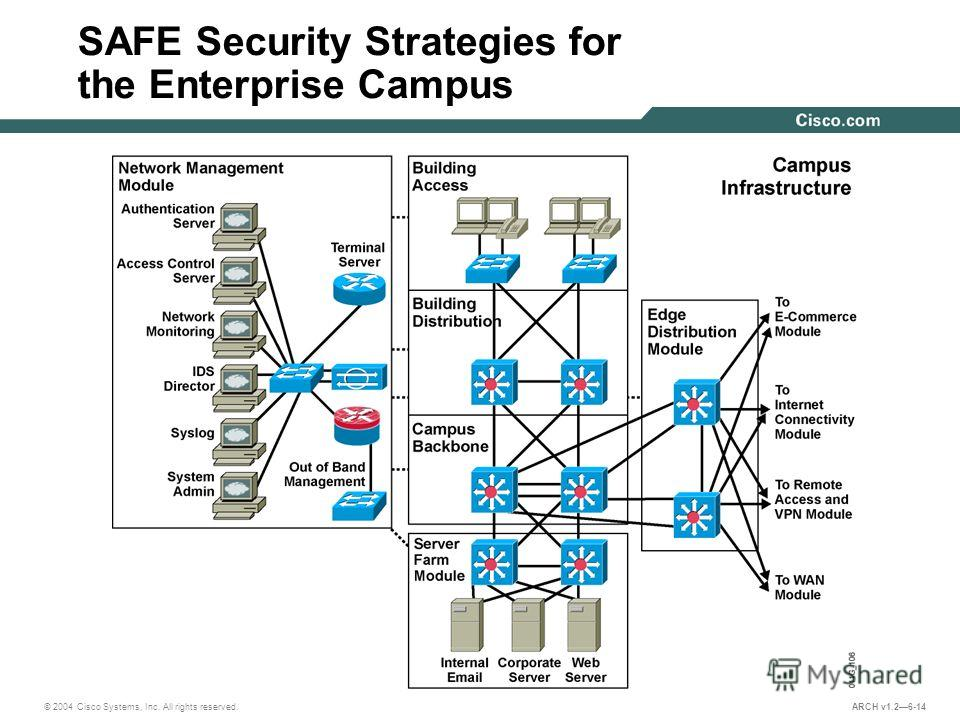 © 2004 Cisco Systems, Inc. All rights reserved. ARCH v1.26-14 SAFE Security Strategies for the Enterprise Campus