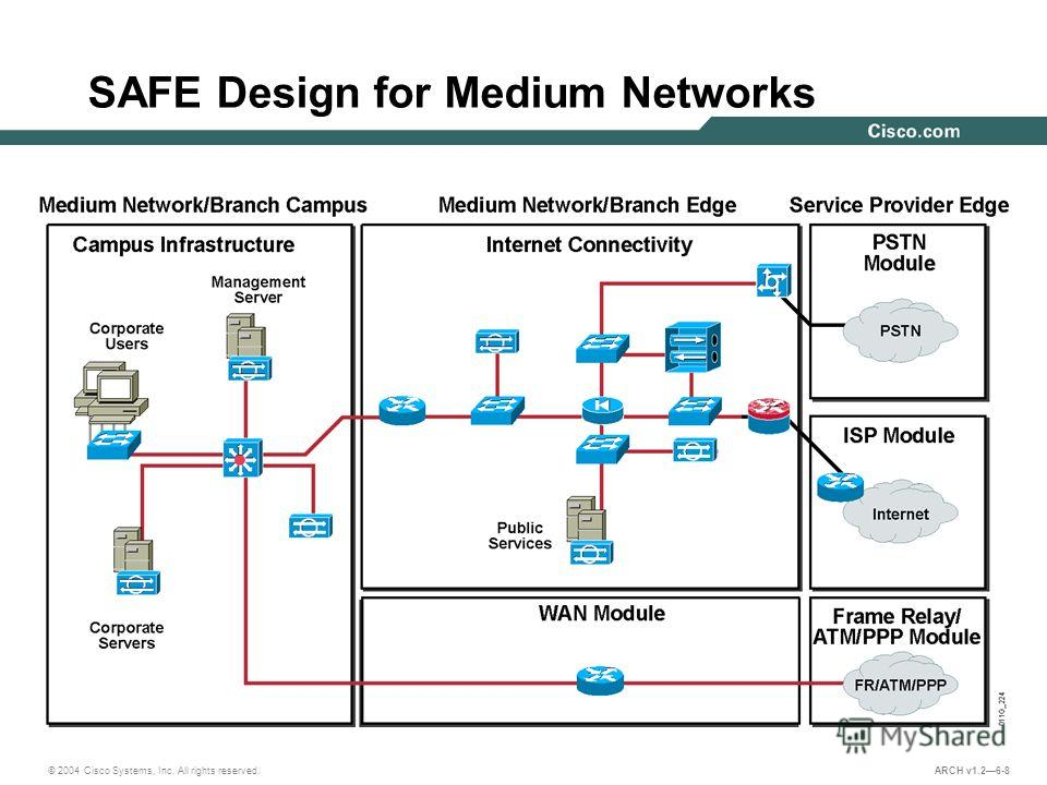 © 2004 Cisco Systems, Inc. All rights reserved. ARCH v1.26-8 SAFE Design for Medium Networks