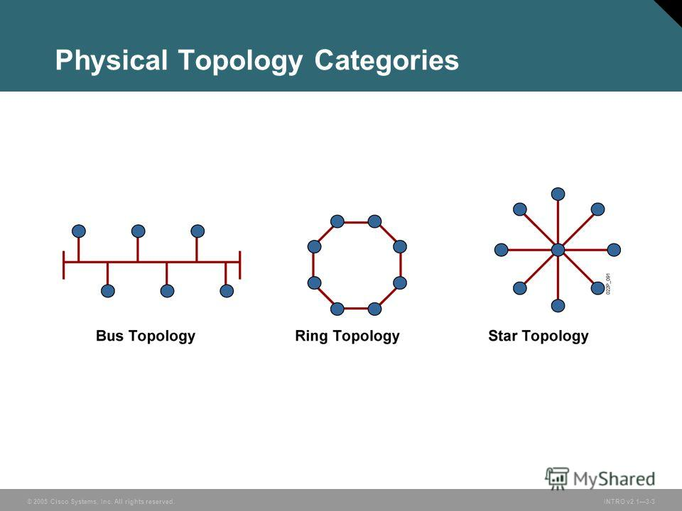 © 2005 Cisco Systems, Inc. All rights reserved.INTRO v2.13-3 Physical Topology Categories