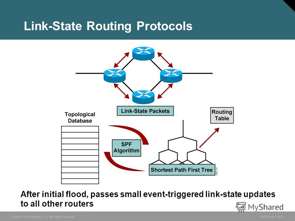 © 2005 Cisco Systems, Inc. All rights reserved.INTRO v2.14-11 Link-State Routing Protocols After initial flood, passes small event-triggered link-state updates to all other routers
