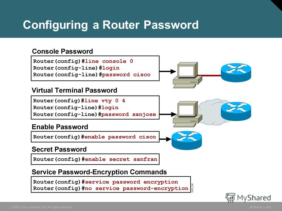 © 2005 Cisco Systems, Inc. All rights reserved.INTRO v2.18-6 Configuring a Router Password