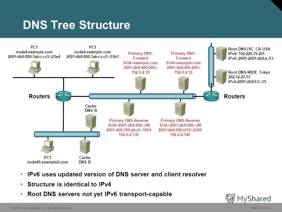 © 2006 Cisco Systems, Inc. All rights reserved.IP6FD v2.03-4 Primary DNS- Forward SOA=example.com 2001:db8:400:200c 192.0.2.10 IPv6 uses updated version of DNS server and client resolver Structure is identical to IPv4 Root DNS servers not yet IPv6 tr