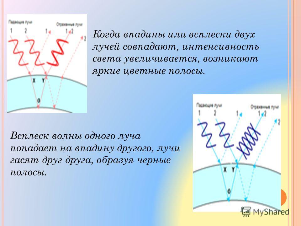 Когда впадины или всплески двух лучей совпадают, интенсивность света увеличивается, возникают яркие цветные полосы. Всплеск волны одного луча попадает на впадину другого, лучи гасят друг друга, образуя черные полосы.
